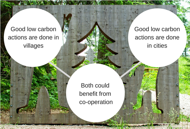 There are low carbon actions taking place in cities and villages