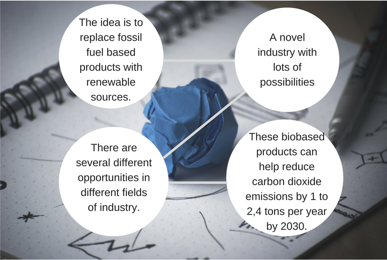 The idea is to replace fossil fuel based products with renewable sources.