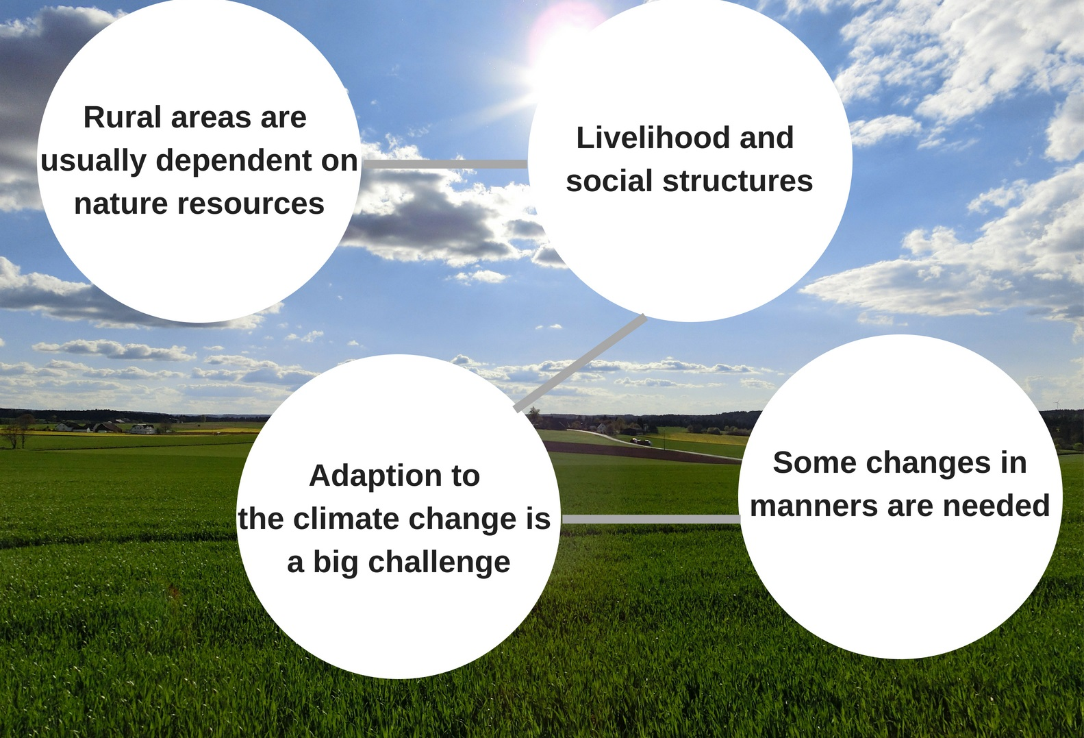 Climate change and rural areas