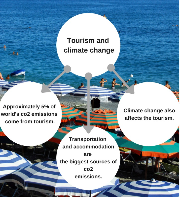 Tourism and climate change for the platform